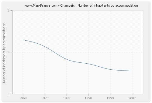 Champeix : Number of inhabitants by accommodation