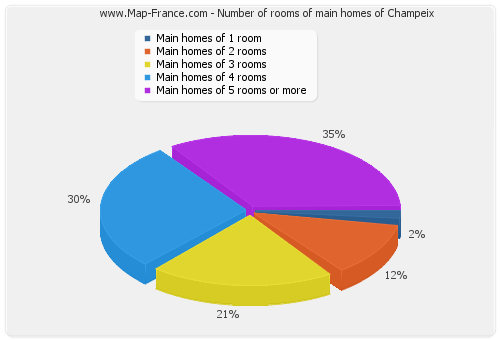 Number of rooms of main homes of Champeix