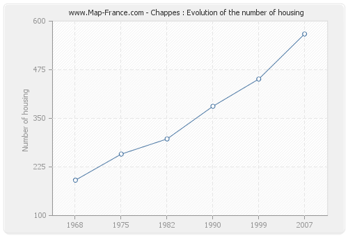 Chappes : Evolution of the number of housing