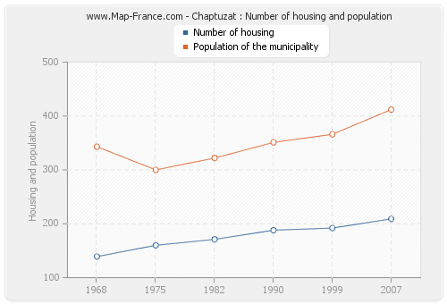 Chaptuzat : Number of housing and population