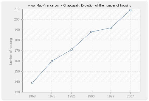 Chaptuzat : Evolution of the number of housing