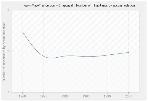 Chaptuzat : Number of inhabitants by accommodation