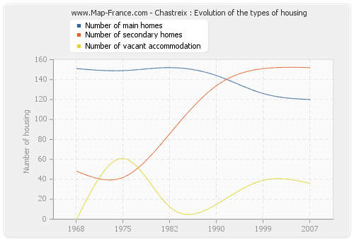 Chastreix : Evolution of the types of housing