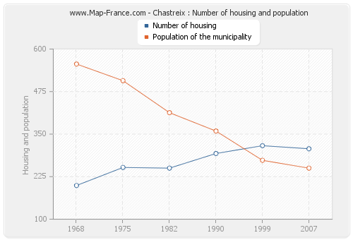Chastreix : Number of housing and population