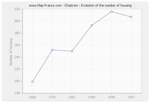 Chastreix : Evolution of the number of housing
