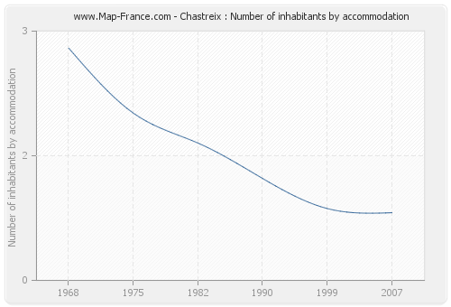 Chastreix : Number of inhabitants by accommodation