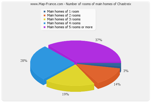 Number of rooms of main homes of Chastreix