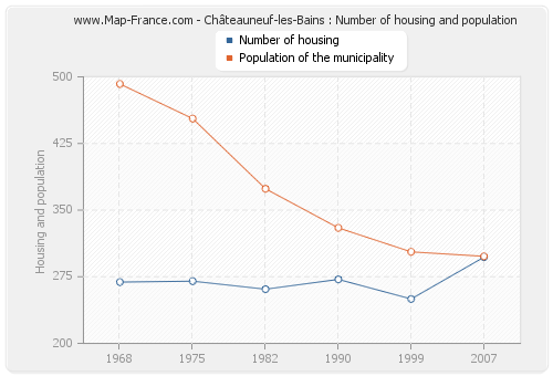 Châteauneuf-les-Bains : Number of housing and population