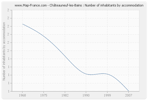 Châteauneuf-les-Bains : Number of inhabitants by accommodation