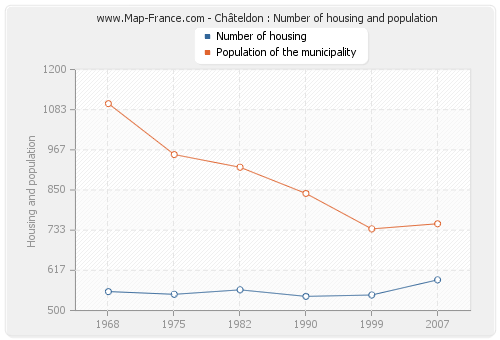 Châteldon : Number of housing and population