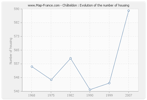Châteldon : Evolution of the number of housing