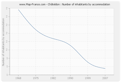 Châteldon : Number of inhabitants by accommodation