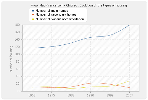 Chidrac : Evolution of the types of housing