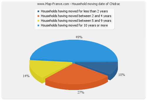 Household moving date of Chidrac