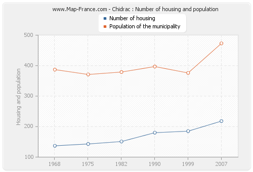 Chidrac : Number of housing and population