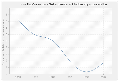 Chidrac : Number of inhabitants by accommodation