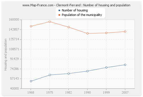 Clermont-Ferrand : Number of housing and population