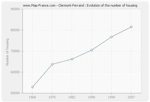 Clermont-Ferrand : Evolution of the number of housing