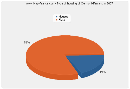 Type of housing of Clermont-Ferrand in 2007