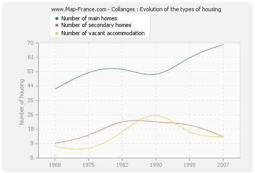 Collanges : Evolution of the types of housing
