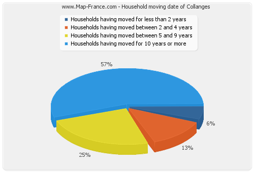 Household moving date of Collanges