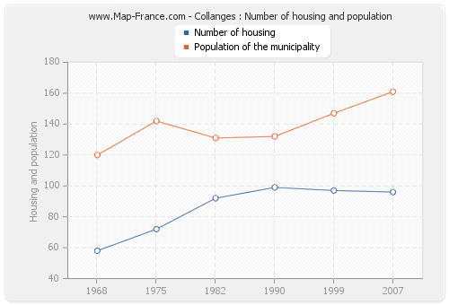 Collanges : Number of housing and population