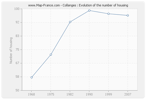 Collanges : Evolution of the number of housing