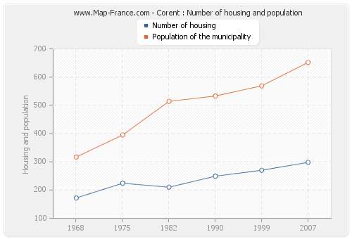 Corent : Number of housing and population