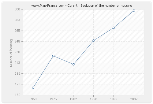 Corent : Evolution of the number of housing