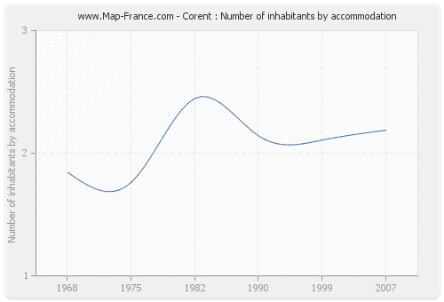 Corent : Number of inhabitants by accommodation