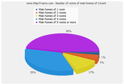 Number of rooms of main homes of Corent