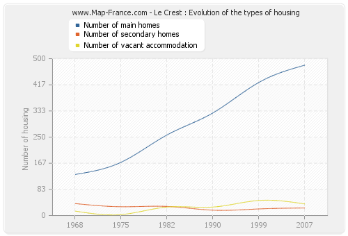 Le Crest : Evolution of the types of housing