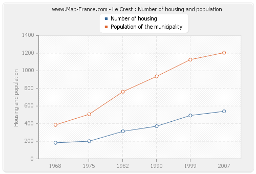 Le Crest : Number of housing and population
