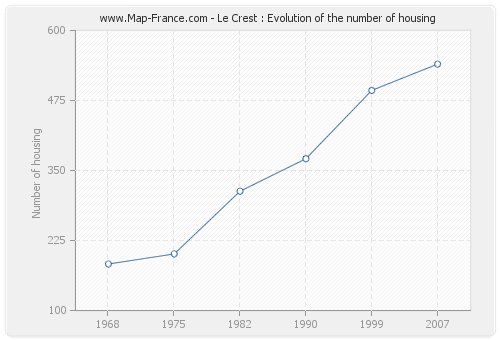 Le Crest : Evolution of the number of housing