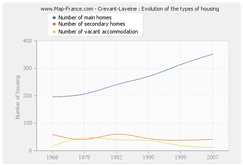 Crevant-Laveine : Evolution of the types of housing