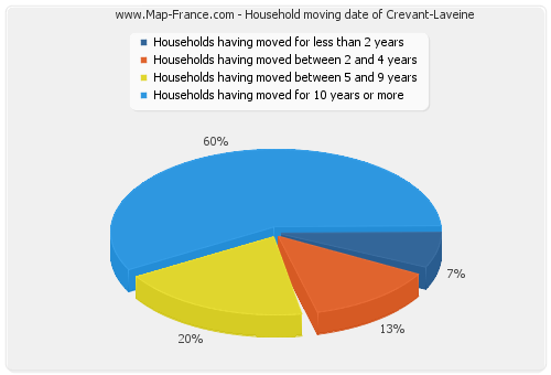 Household moving date of Crevant-Laveine
