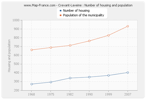 Crevant-Laveine : Number of housing and population