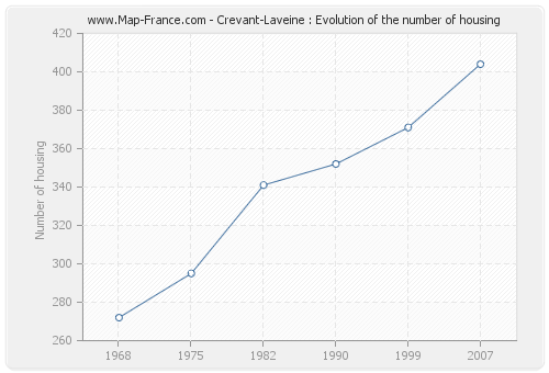 Crevant-Laveine : Evolution of the number of housing