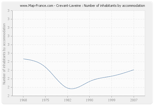 Crevant-Laveine : Number of inhabitants by accommodation