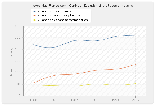 Cunlhat : Evolution of the types of housing