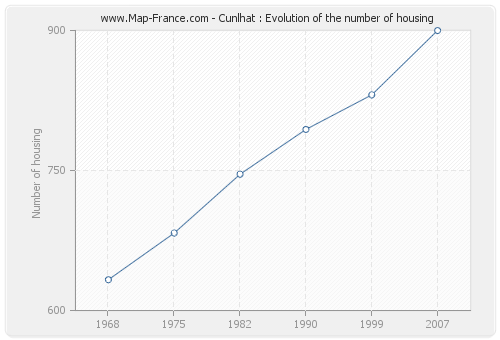 Cunlhat : Evolution of the number of housing