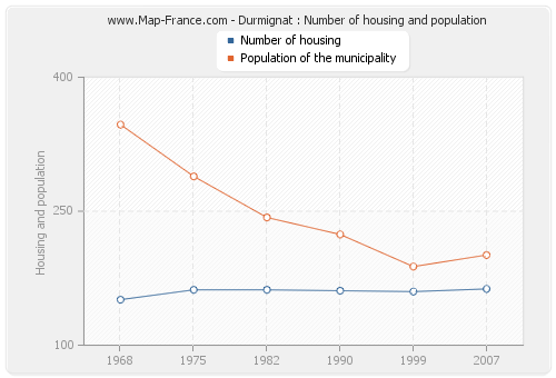 Durmignat : Number of housing and population