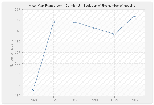 Durmignat : Evolution of the number of housing