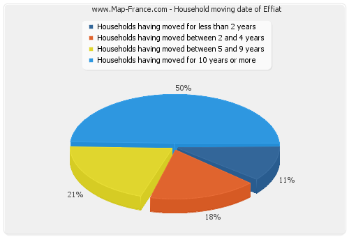 Household moving date of Effiat