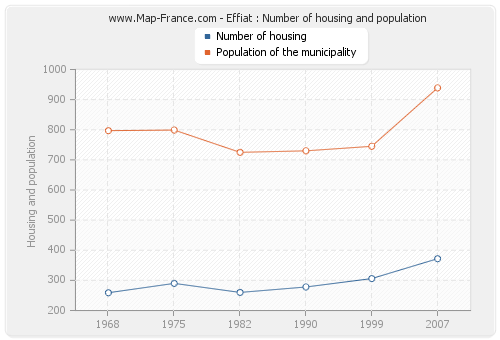 Effiat : Number of housing and population