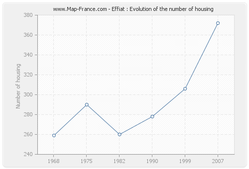 Effiat : Evolution of the number of housing