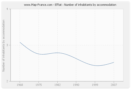 Effiat : Number of inhabitants by accommodation