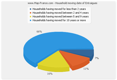 Household moving date of Entraigues
