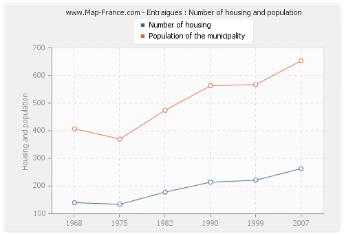 Entraigues : Number of housing and population