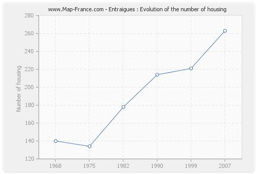 Entraigues : Evolution of the number of housing